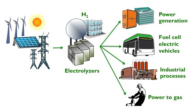 Hydrogen Energy Storage Use Case