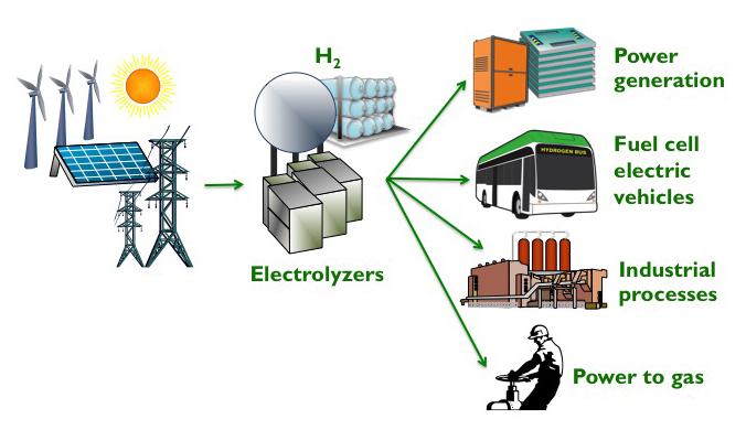 Hydrogen Energy Storage Use Case