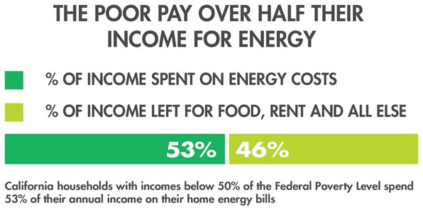 infographic energy income
