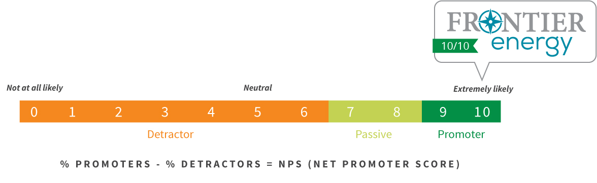 Net Promoter Score = 10 for Frontier Energy