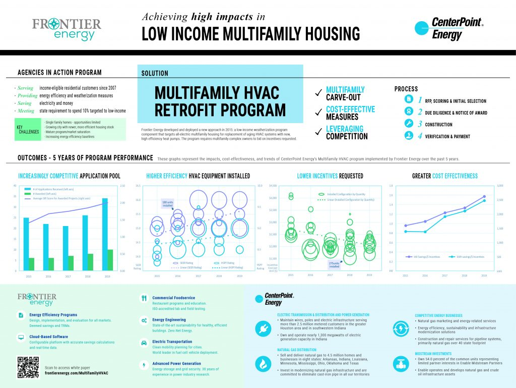 Multifamily HVAC Retrofit Poster