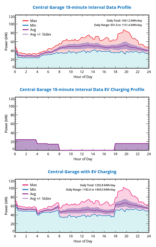 Central Garage EV Charging Data Profiles