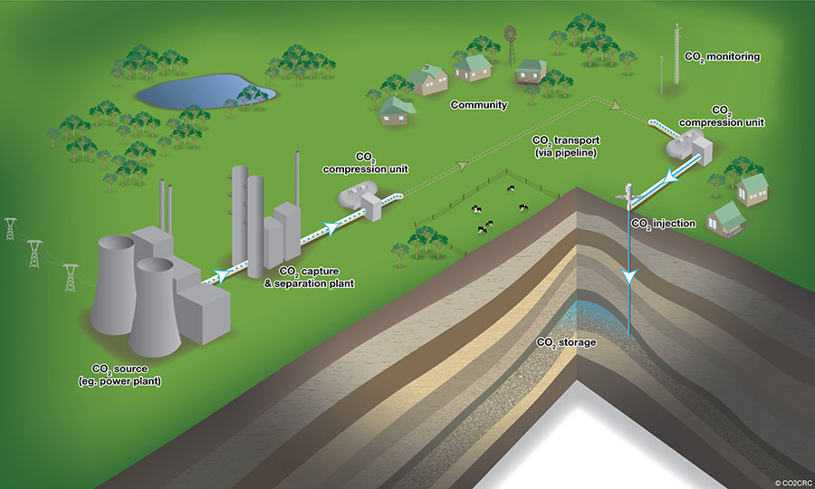 Carbon capture and storage - CO2CRC graphic