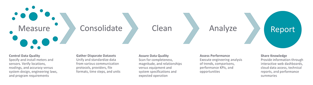 Frontier Energy Data Process graphic - whole stack approach