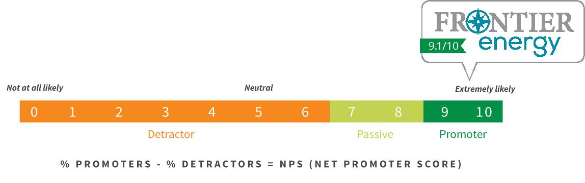 Net Promoter Score = 9.1/10 for Frontier Energy