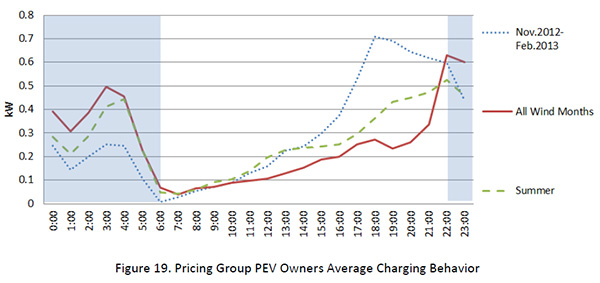 Pricing Group PEV Owners Average Charging Behavior chart - ERCOT