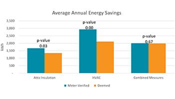 Proving Energy Savings blog link