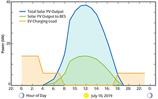 Solar PV, Battery Energy Storage, and EV Charging blog cover